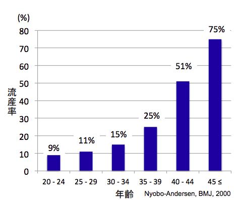 年齢ごとの流産率データ