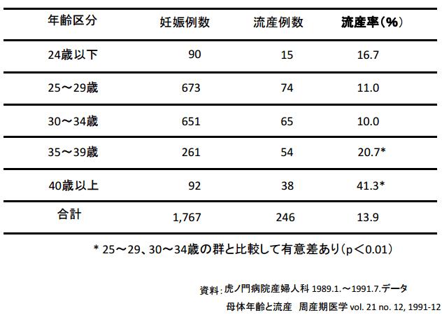 年齢別流産率