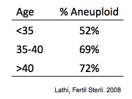 年齢ごとの受精卵の染色体異常率